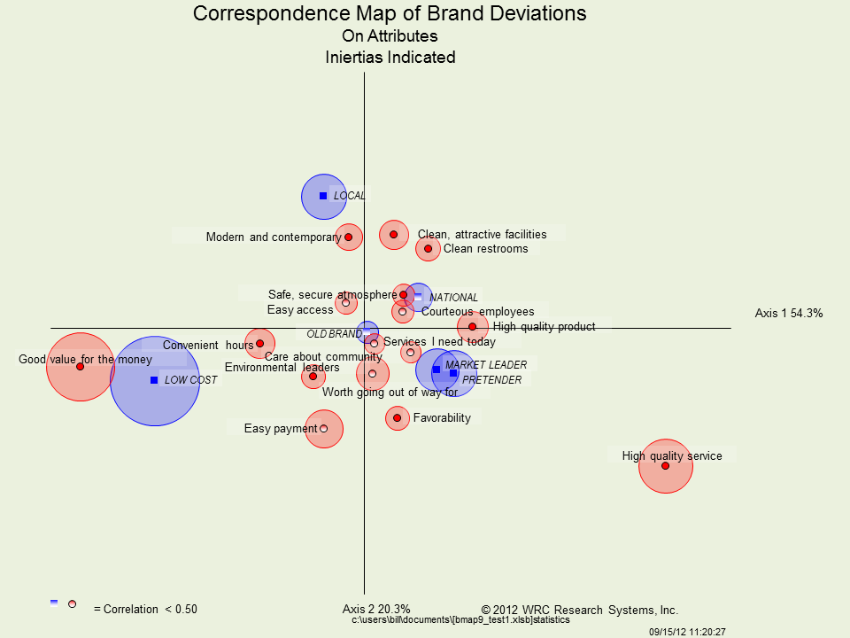 understanding perceptual maps Perceptual maps in brand research  if we are interested in understanding the overall perception of brands and the dimensions on which they are evaluated, an .